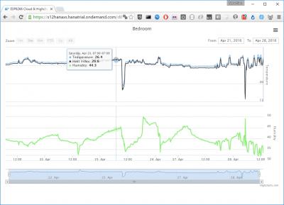 ESP8266, SAP HANA Cloud Platform & Highchart.js